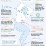 Sleeping Position: Waking up to Pain